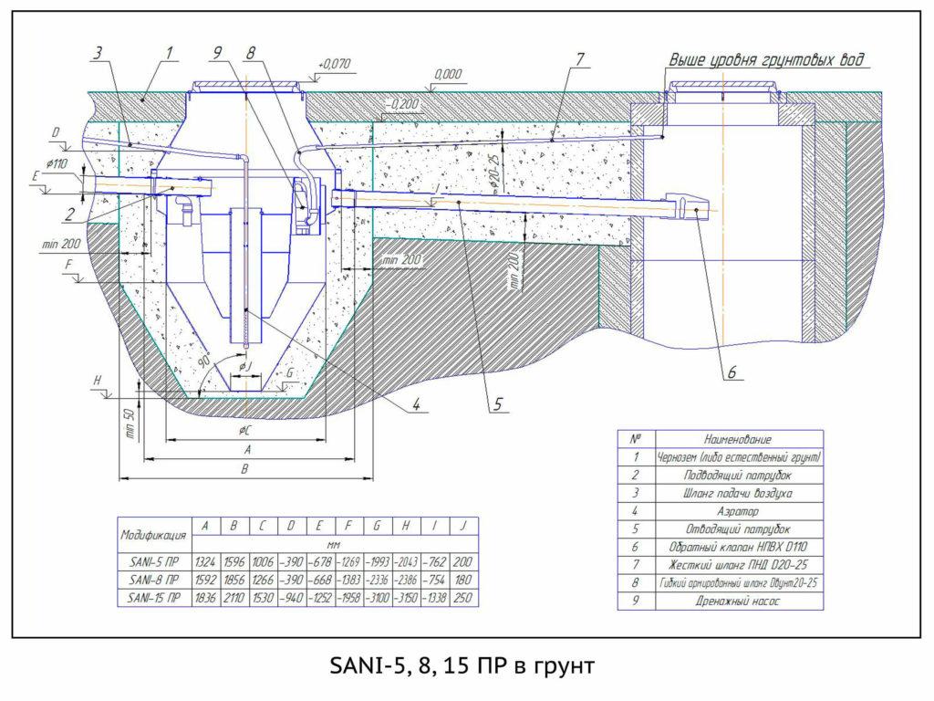 SANI-5,8,15 ПР в грунт