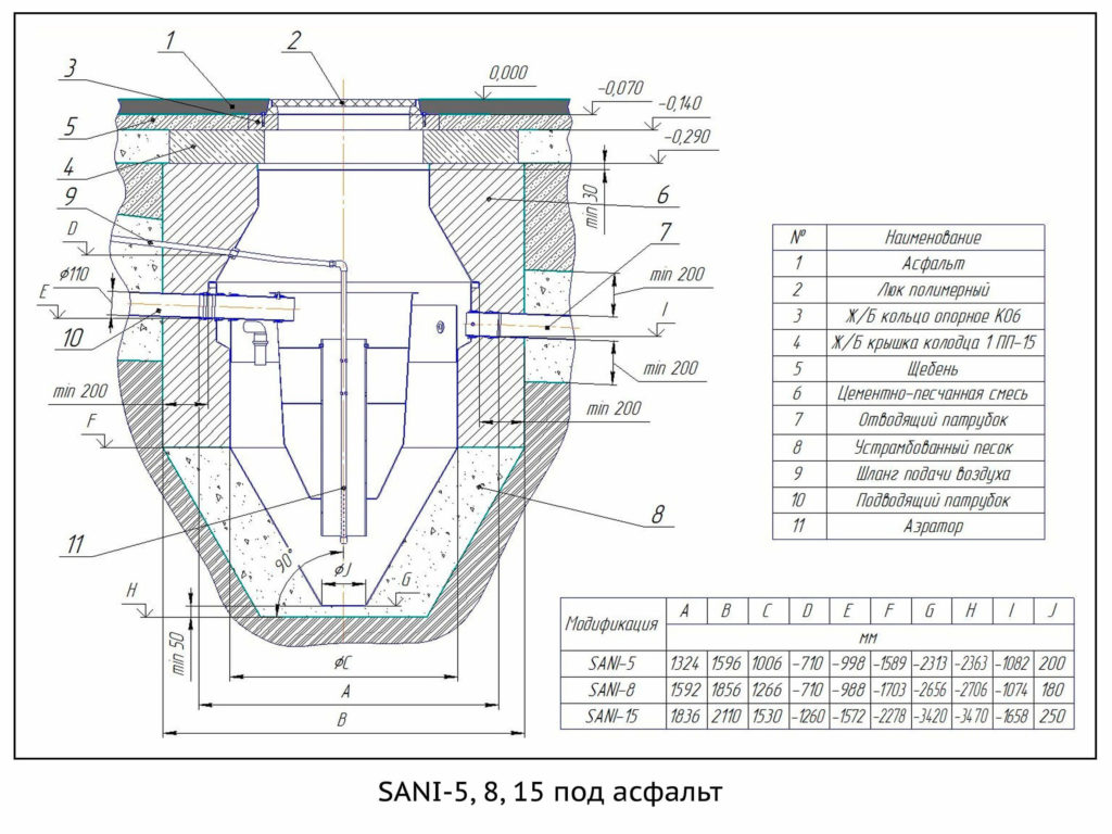 SANI-5,8,15 под асфальт