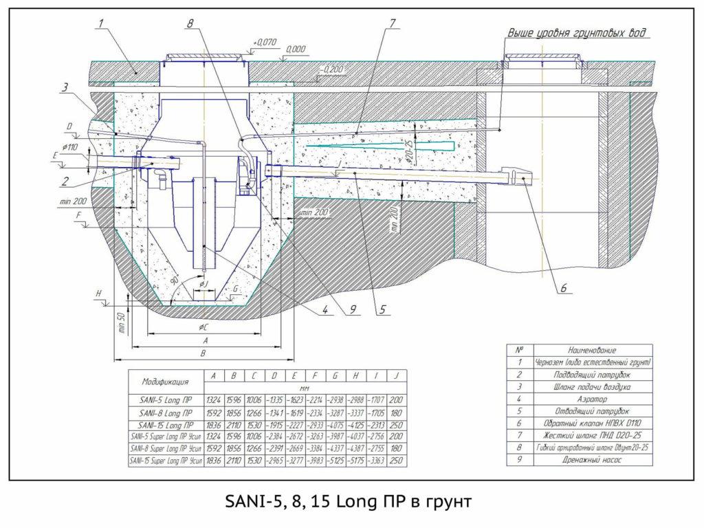 SANI-5,8,15 Long ПР в грунт